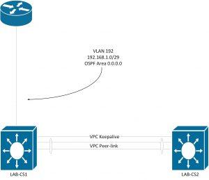 vPC/OSPF Lab Toplogy