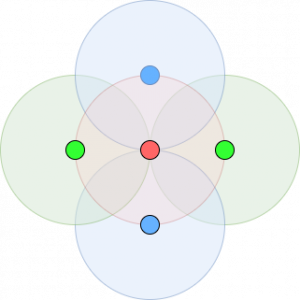 Secondary Signal Strength with maximum overlap